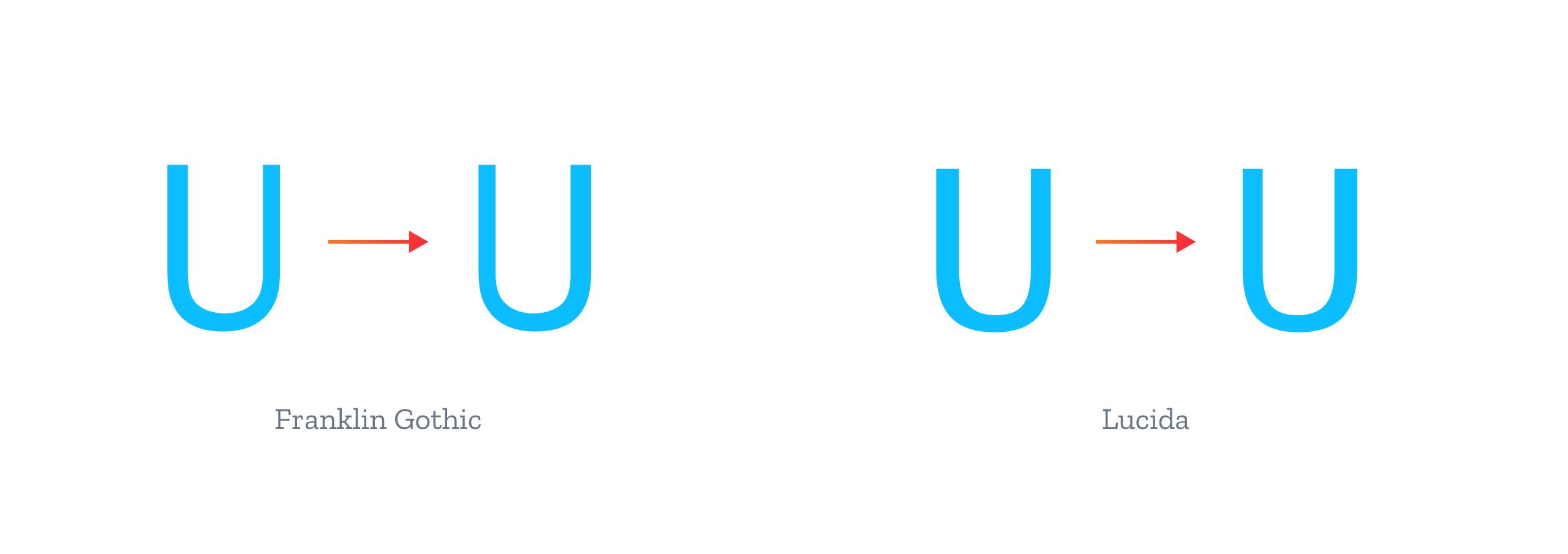 /U variation